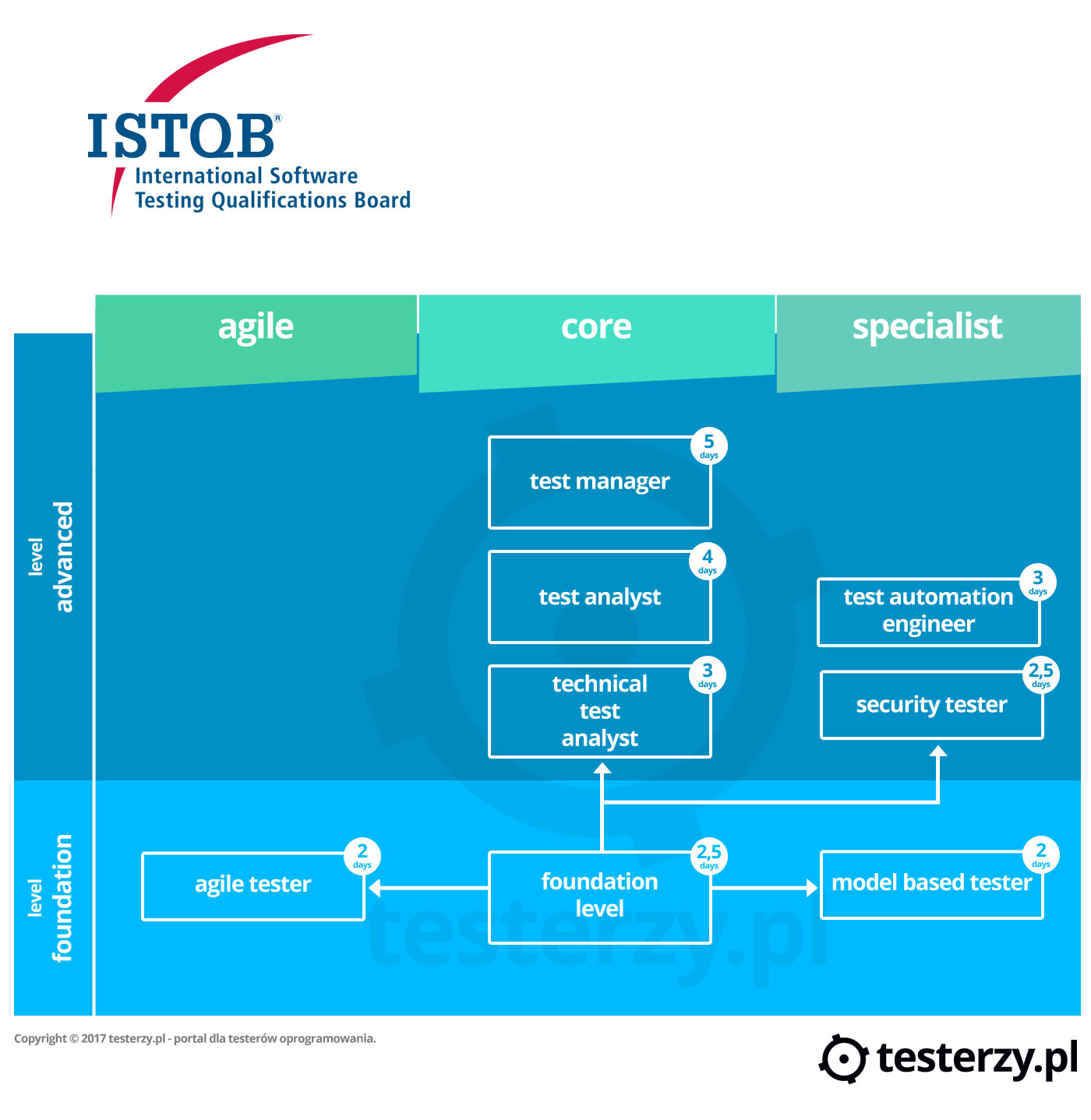 istqb_full_certification_en